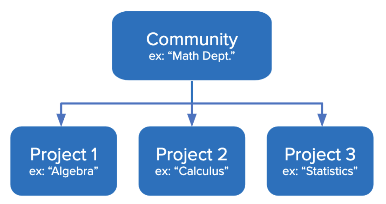 diagram of three projects grouped into a community